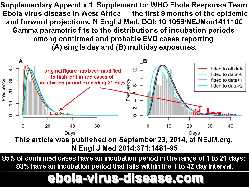 95% of confirmed cases have an incubation period in the range of 1 to 21 days 98% have an incubation period that falls within the 1 to 42 day interval. WHO Ebola Response Team. Ebola virus disease in West Africa — the first 9 months of the epidemic and forward projections. This article was published on September 23, 2014  at NEJM.org. N Engl J Med 2014;371:1481-95